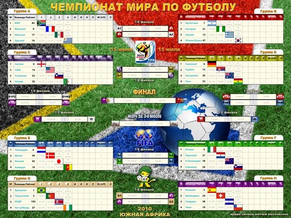 футбол таблица женщины россия